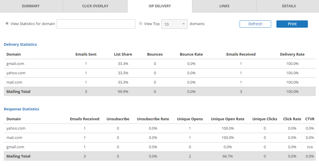 iPost deliverability tools - 250OK